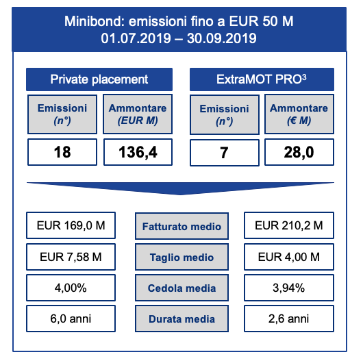 elenco minibond in private placement 3q2019